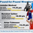 Top 20 Pound-for-Pound World's The Best from the Best Freestyle Wrestlers