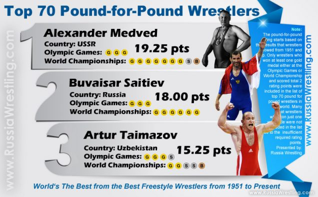 Top 70 Pound-for-Pound World's The Best from the Best Freestyle Wrestlers